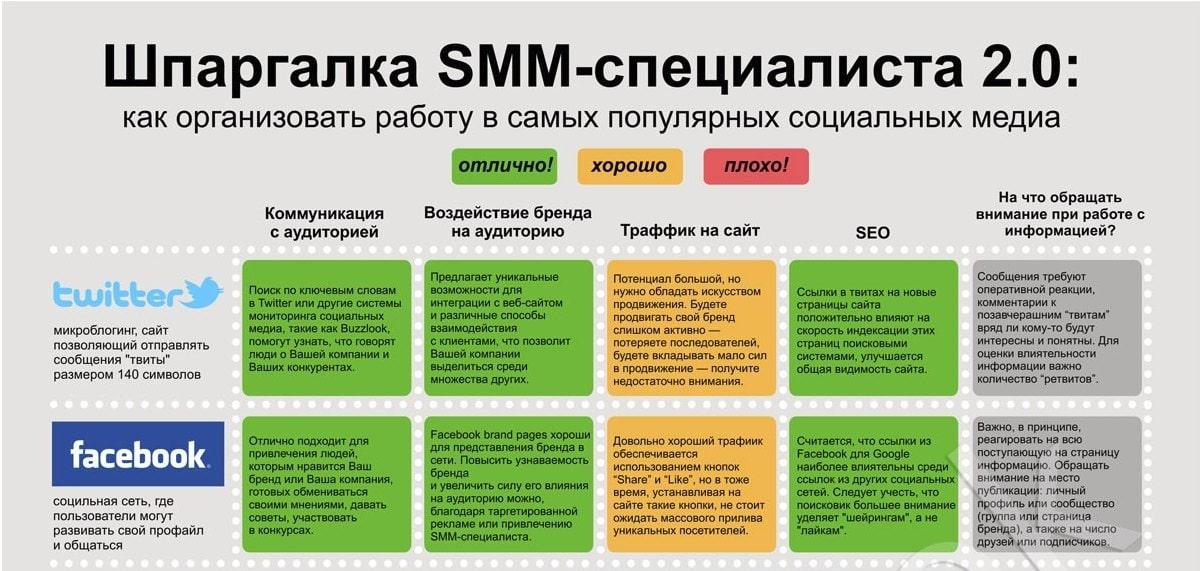 картинка Кто такой SMM-специалист