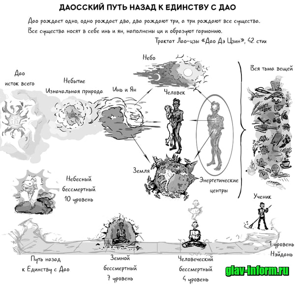 картинка Что такое даосизм