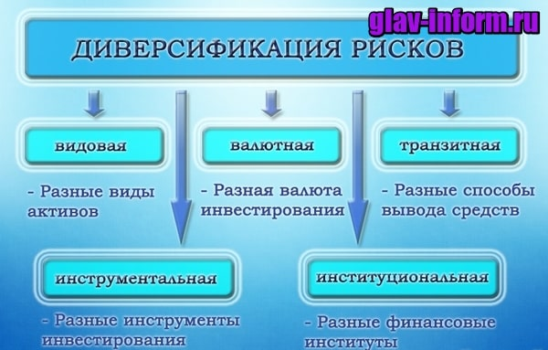 картинка Что такое диверсификация