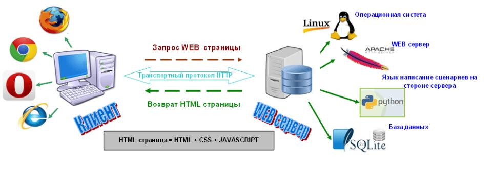 картинка Что такое технология клиент–сервер
