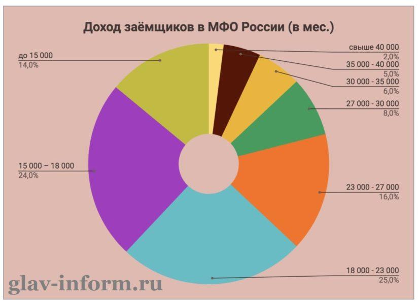 Фото График Доход заемщиков в России