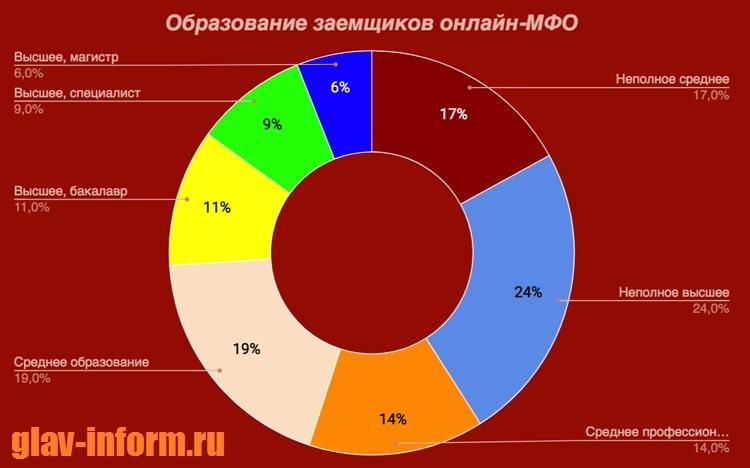 Фотография График_Образование заемщиков