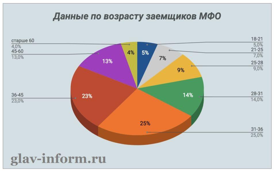 Изображение График_данные по возрасту заемщиков