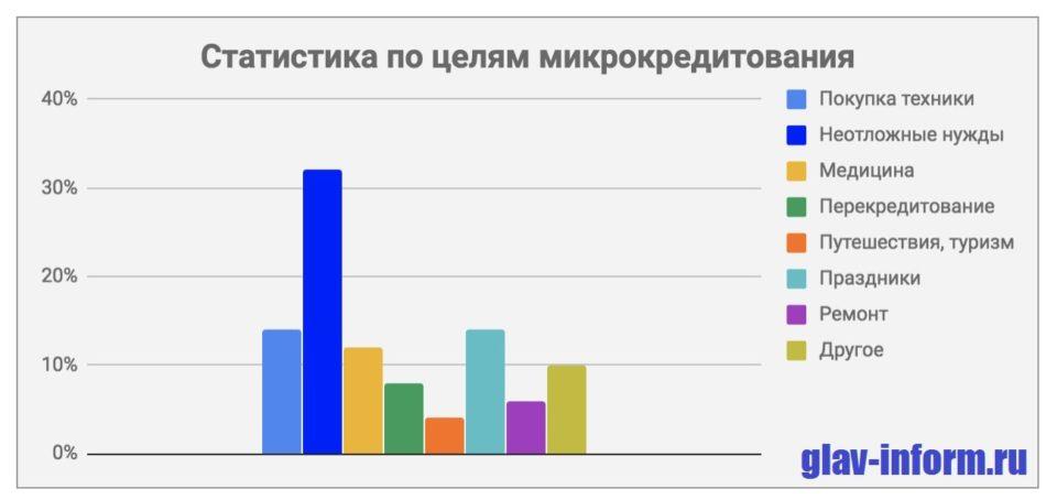 Картинка Статистика по целям кредитования в МФО