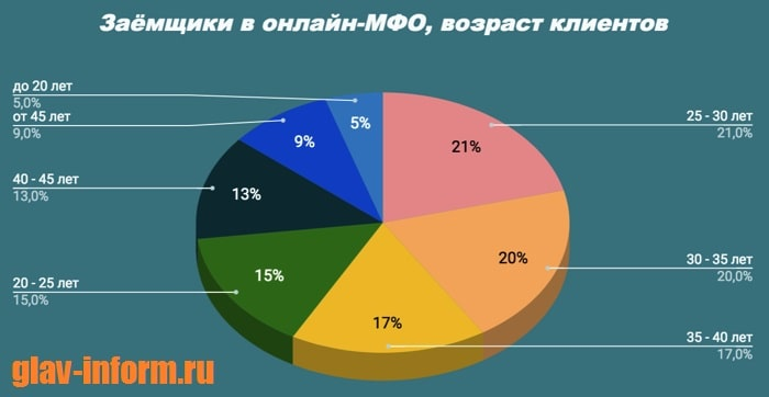Фото Диаграмма_Возраст заемщиков