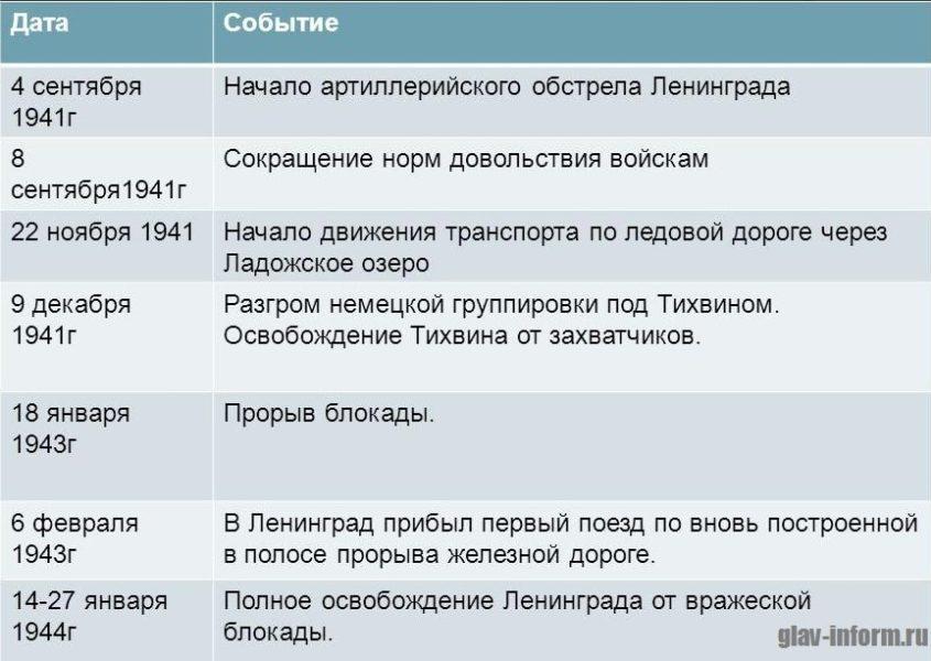 Картинка Блокада Ленинграда - хронология