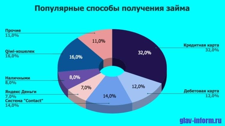 Картинка Диаграмма_Популярные способы получения денег
