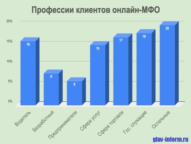 Фото Диаграмма_Профессии клиентов онлайн-МФО