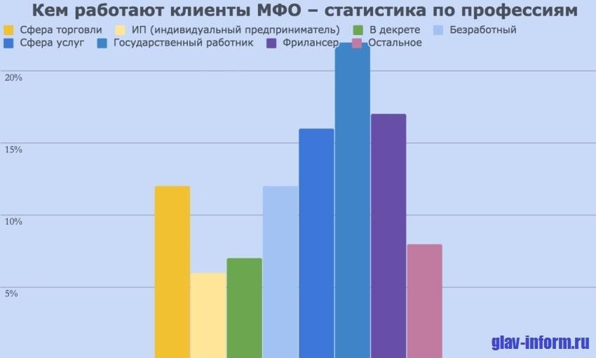 Фото Статистика по профессиям клиентов МФО