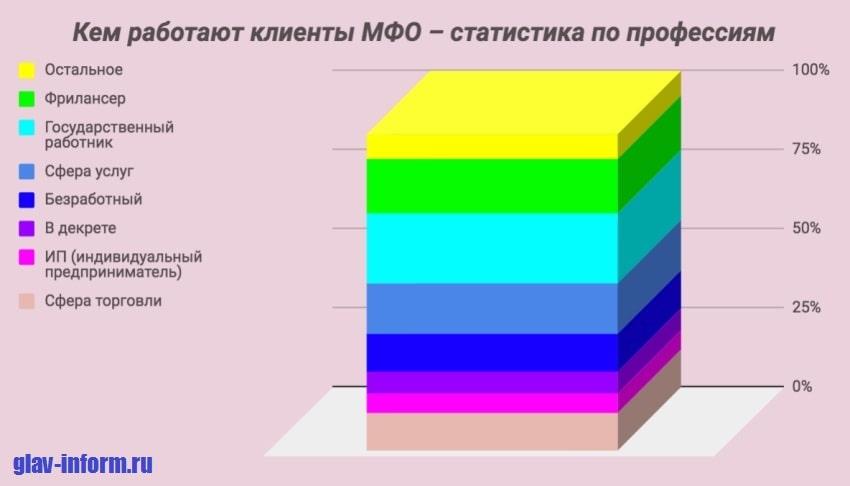 Картинка Статистика по профессиям клиентов МФО