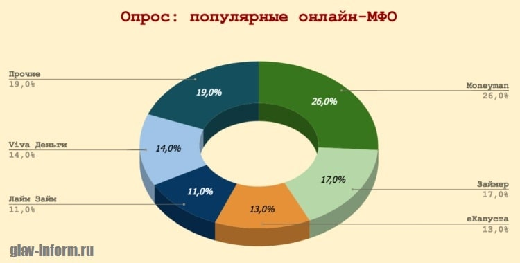 Фотография Диаграмма_Популярные МФО