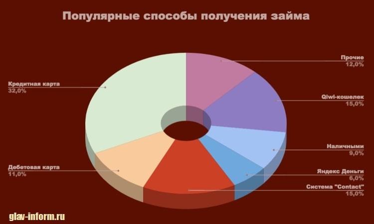 Фото Диаграмма_Популярные способы получения займов
