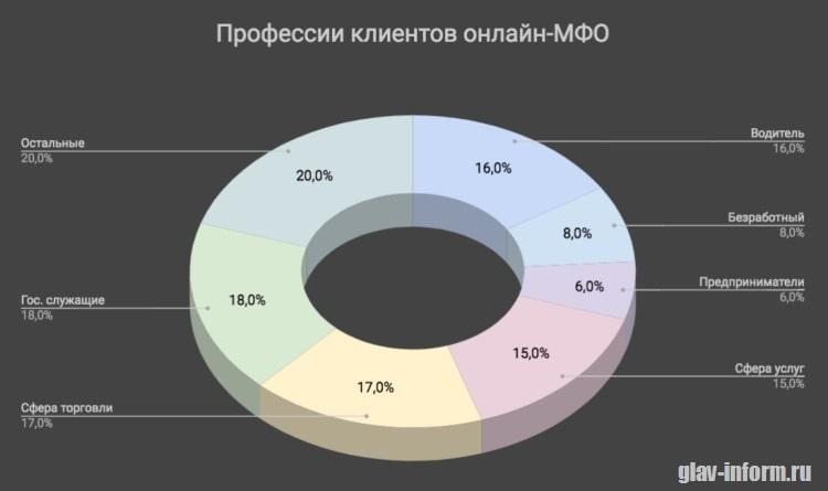 Фотография Диаграмма_Профессии клиентов МФО