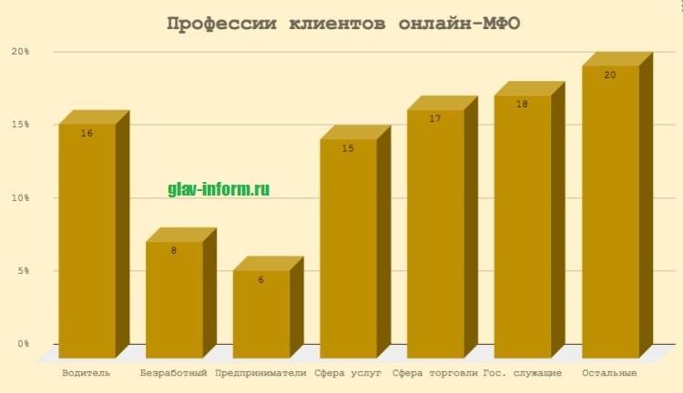 Картинка График_Профессии клиентов МФО