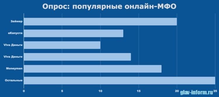 Картинка Опрос_Популярные онлайн-МФО