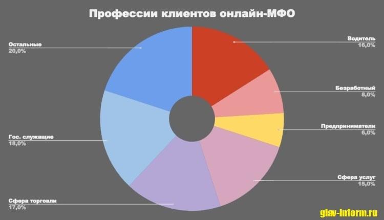 Диаграмма Профессии клиентов онлайн-МФО