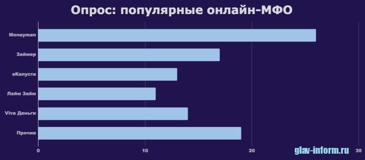 График_Соцопрос_Популярные онлайн-МФО