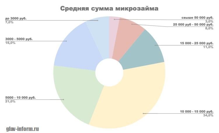 Картинка Средняя сумма микрозайма в МФО