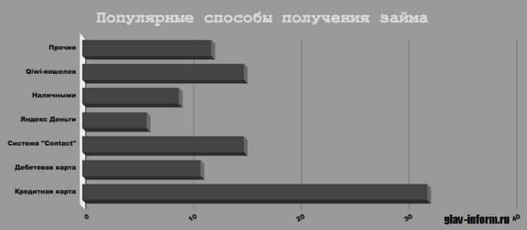 Картинка График_Самые популярные способы получения займа