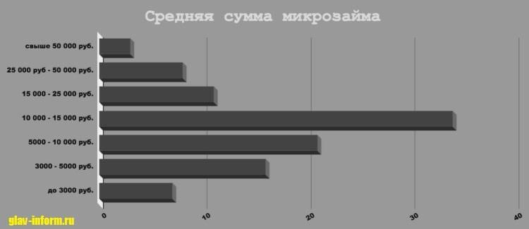 Картинка График_Средняя сумма кредита в МФО РФ