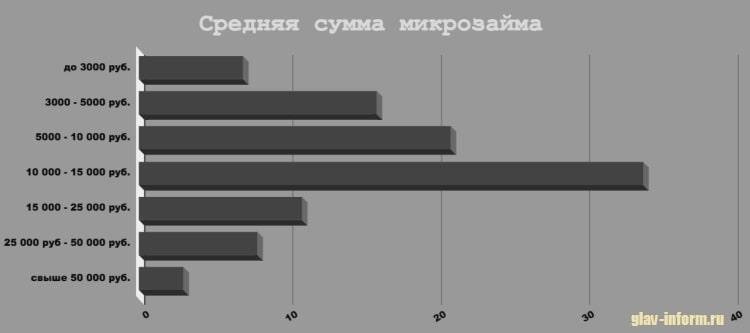 Картинка График_Средняя сумма