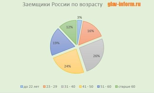 Картинка График_Заемщики РФ по возрасту
