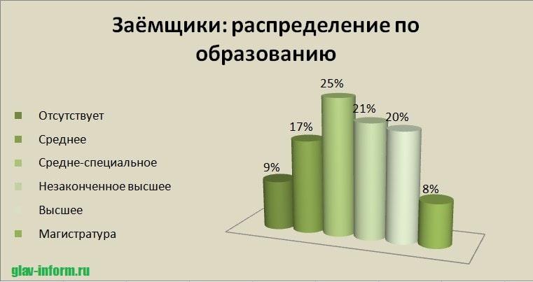 Фото График_Заемщики распределение по образованию